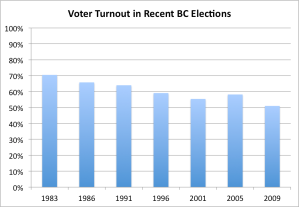 BC Voter Turnout 1983-2009