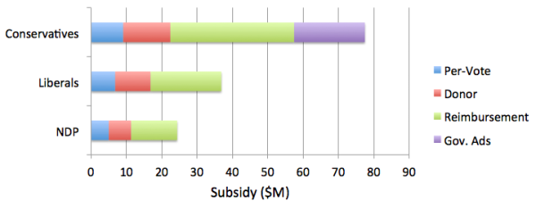 2015 Party Subsidies