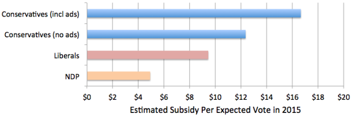 2015 Subsidy Per Vote