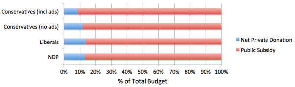2015 Subsidy Percentages